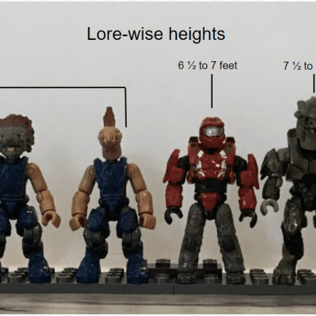 """The debate about MEGA figure scale, and my attempt at a compromised and """"generalized"""" scale."""